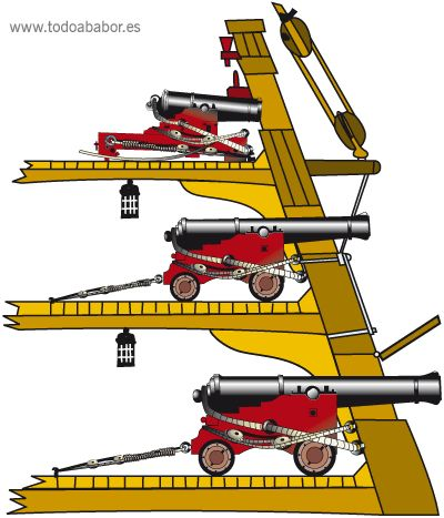 Puentes de artillería de un navío de línea de dos cubiertas de cañones. De arriba a abajo tenemos la cubierta del alcázar o castillo que solía portar cañones de 8 libras u obuses de varios calibres (normalmente de 24 o 30 libras), después la segunda batería que solía armar cañones de 18 libras; por último la primera batería con cañones de 24 o 36 libras.