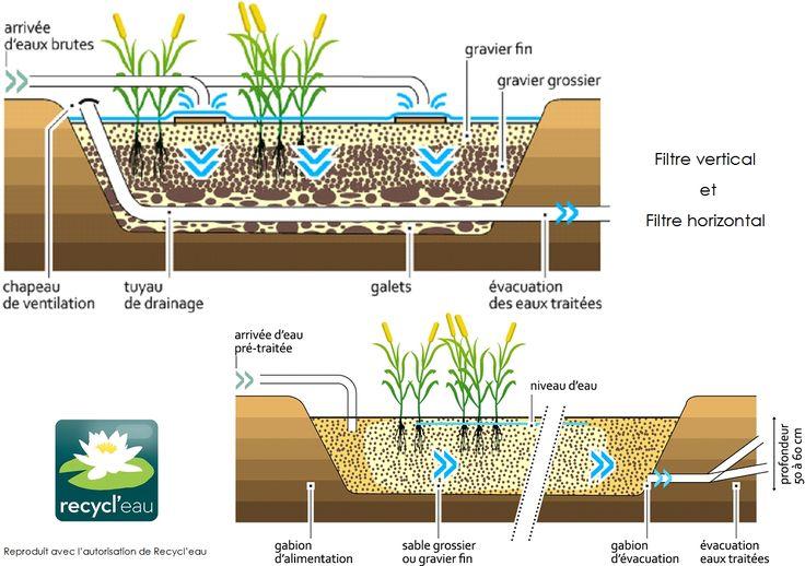 Filtres-V-et-H-phytoepuration