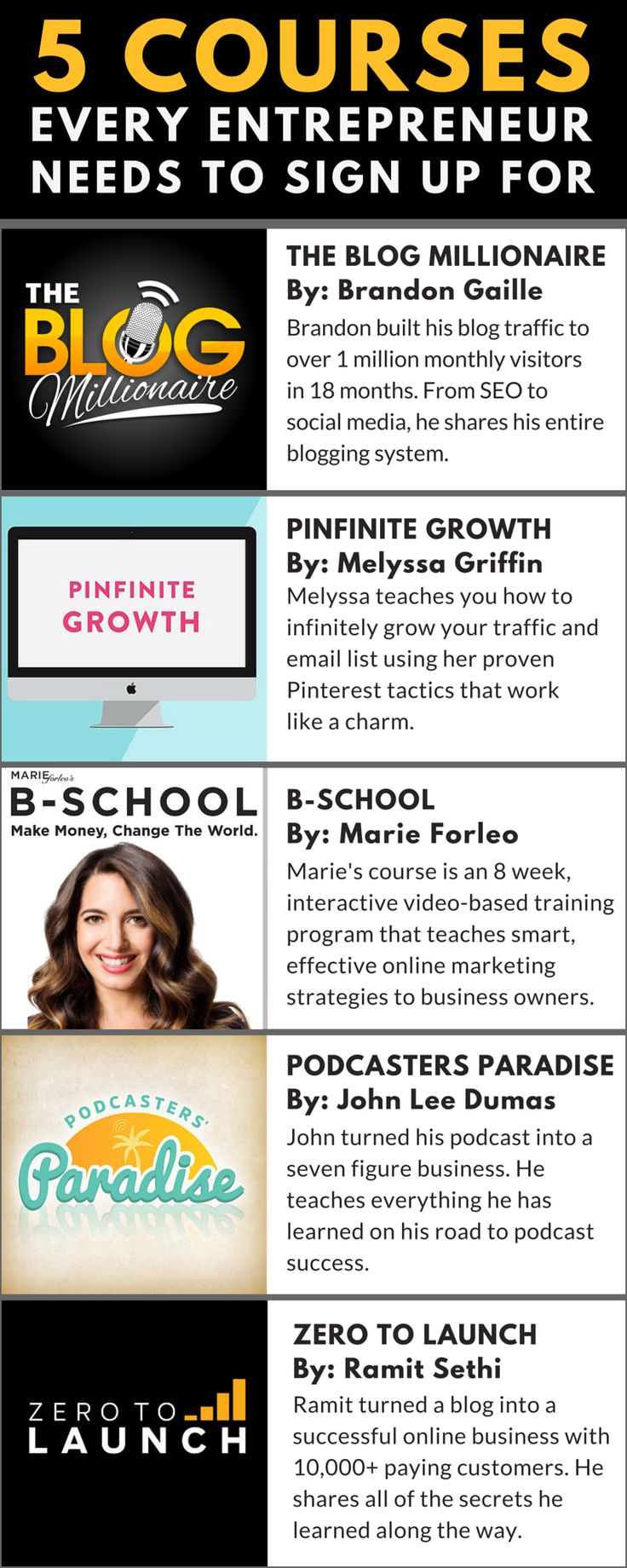 These 5 online courses are worth their weight in gold to entrepreneurs and small business owners. From blogging to podcasting, these courses will teach you everything you need to know about marketing and building a business.