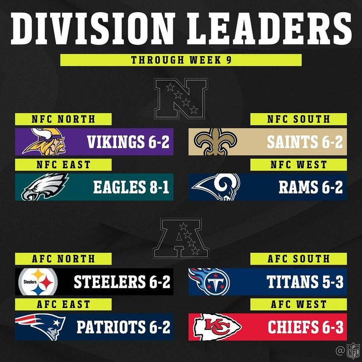 Division Leaders   @nfl  #PhillyBleedGreen #FlyEaglesFly #PhiladelphiaEagles #eaglesfansonly #Eagles #birdgang  #bleedgreen #bleedinggreen #bleedgreennation #Philly #Philadelphia #FlyLikeAnEagle #NoPHLYZone #togetherwefly #flyhigh #PhillyEagles #EaglesNation #eaglesfans