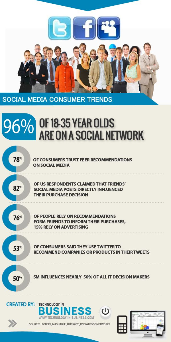 Tendencias de los consumidores en Social Media #infografia #infographic #socialmedia