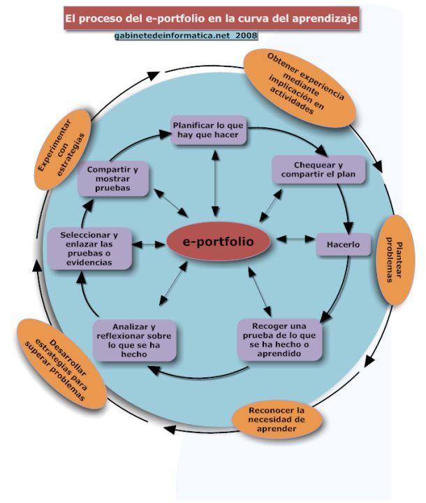 El proceso de e-portafolio en la curva de aprendizaje