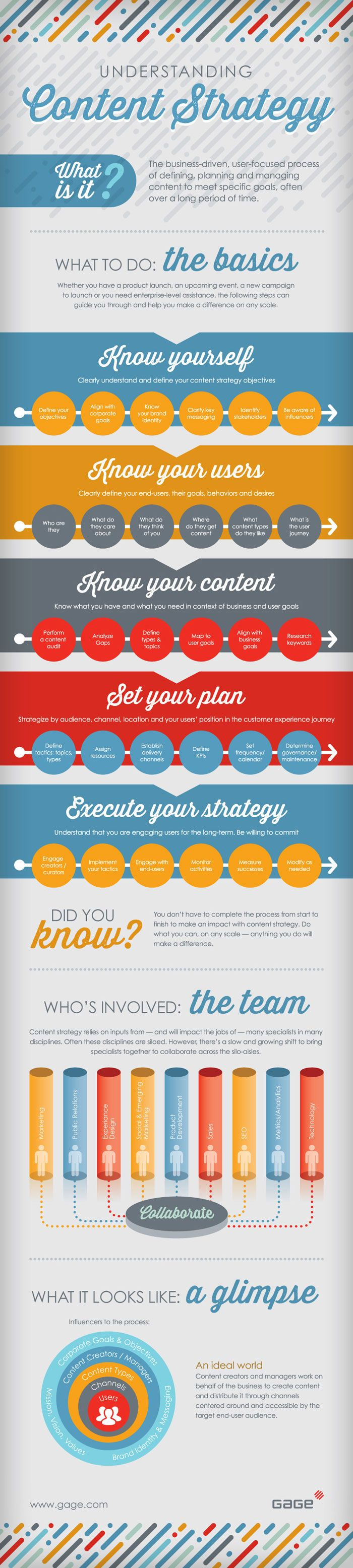 Infographic about understanding content marketing strategy available at Webmag.co   Digital Resources for Net Professionals from #WebsiteMagazine
