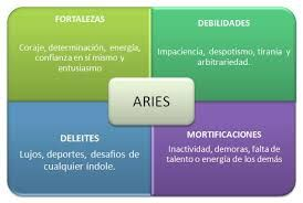Cómo son los aries. Personalidad de Aries. #Aries #Zodiaco #signo #horóscopo #zodiacal #astros #personalidad #nacimiento #fecha #marzo #abril #signos #tarot #carta #astral