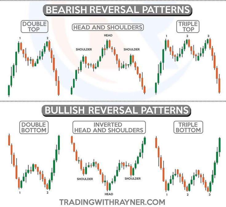 bitcoin vs stock market chart
