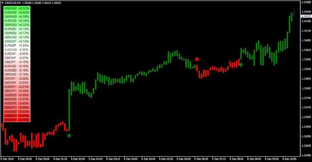 Neuro Shell Forex System