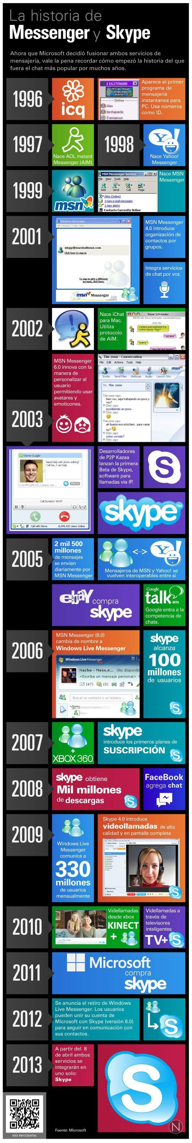 La historia de Messeger y Skype