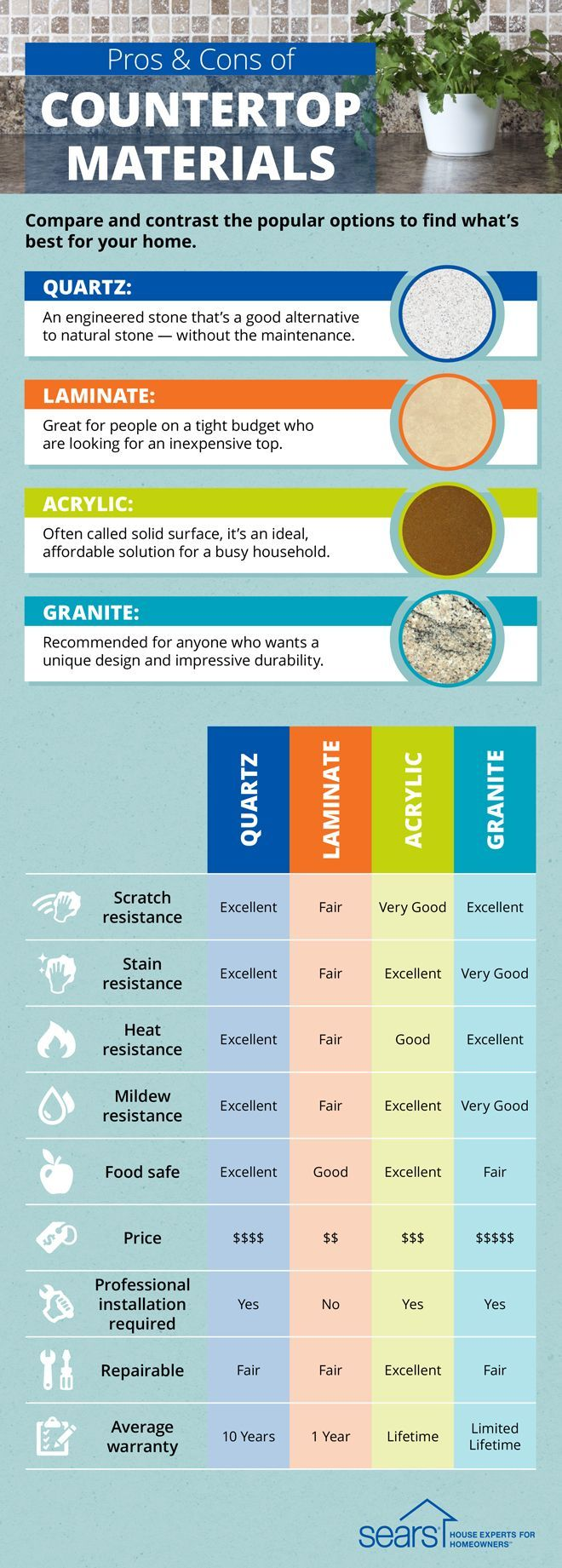 107 best Useful Kitchen Infographics images on Pinterest | Cooking ...