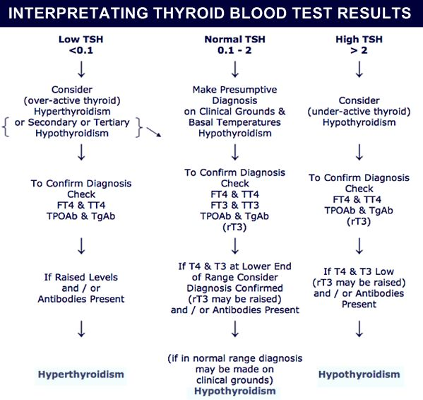 How to interpret your Thyroid blood test results. Hyperthyroidism / Overactive thyroid - Hypothyroidism / Underactive thyroid