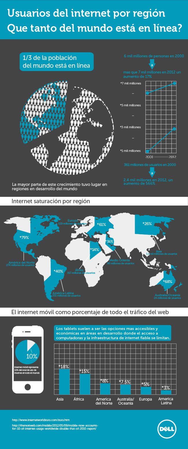 Usuarios de internet en el mundo vía @WWWhatsnew