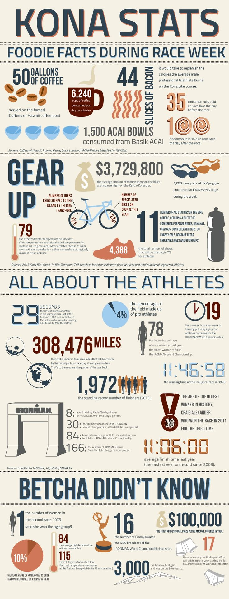 Los mejores datos del Ironman Kona Worldchampionship.