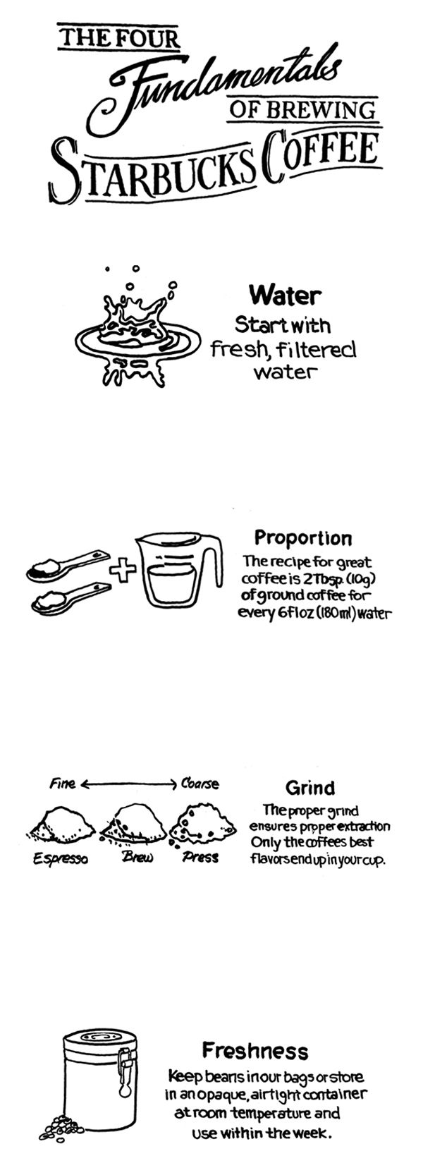 4 basics for making the perfect cup of Coffee At Home.