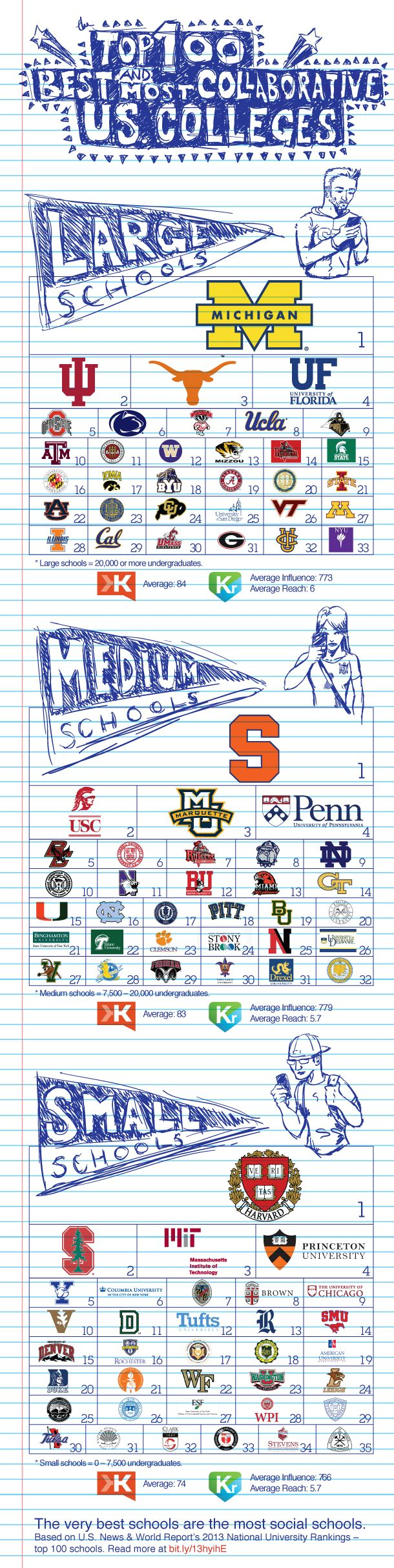 best ideas about best colleges colleges top congratulations miami university 34 on the top 100 best and most collaborative u s colleges
