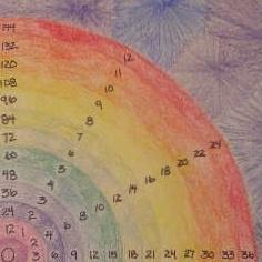 multiplication clock instructions