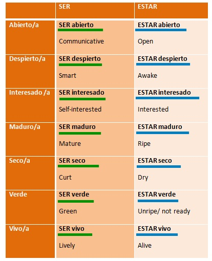 Uso de SER y ESTAR + adjetivo