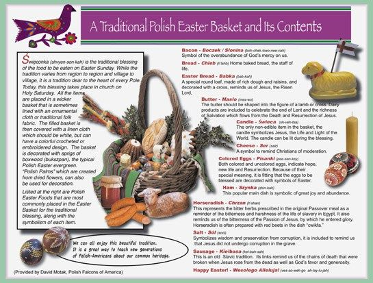 A Traditional Polish Easter Basket and its Contents