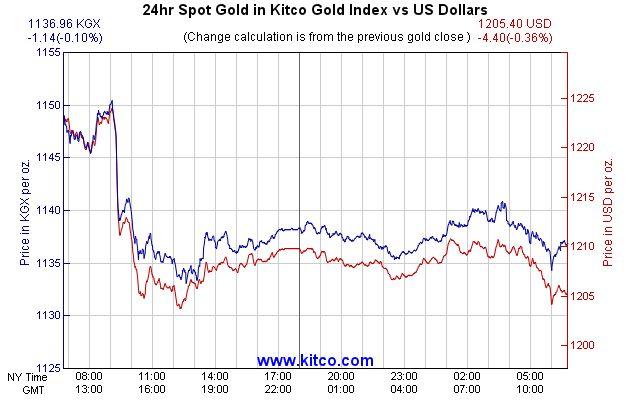 Kitco gold index KGX chart