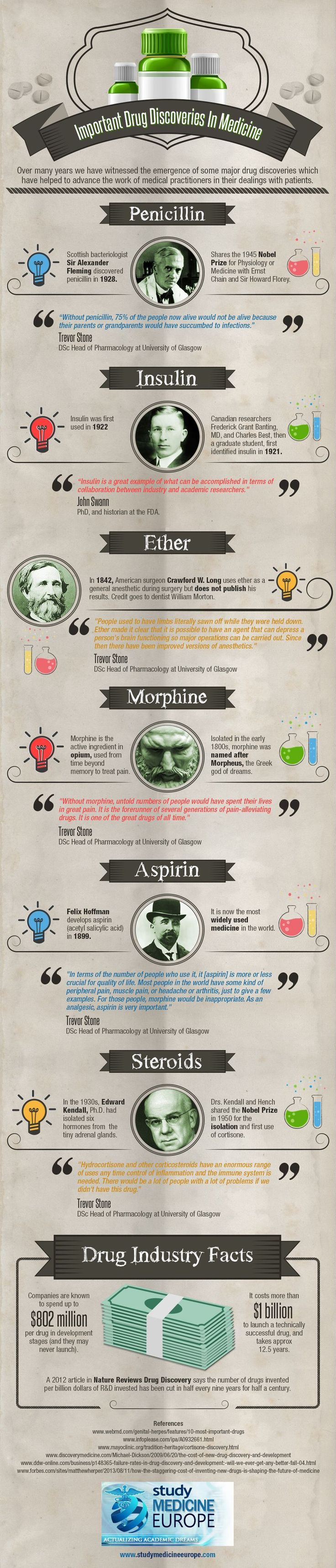 Important-Drug-Discoveries-In-Medicine-Infographic
