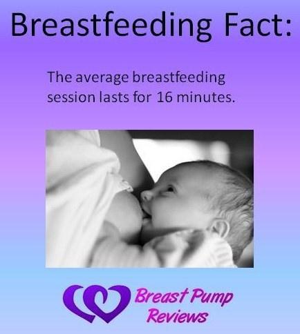 Breastfeeding Fact:  Average breastfeeding session
