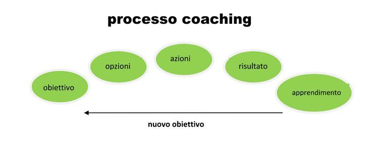 Neuroni specchio e mental coaching, la nuova formazione |Sardegna medicina. Neuroni specchio e mental coaching, la nuova formazione Sardegna Medicina