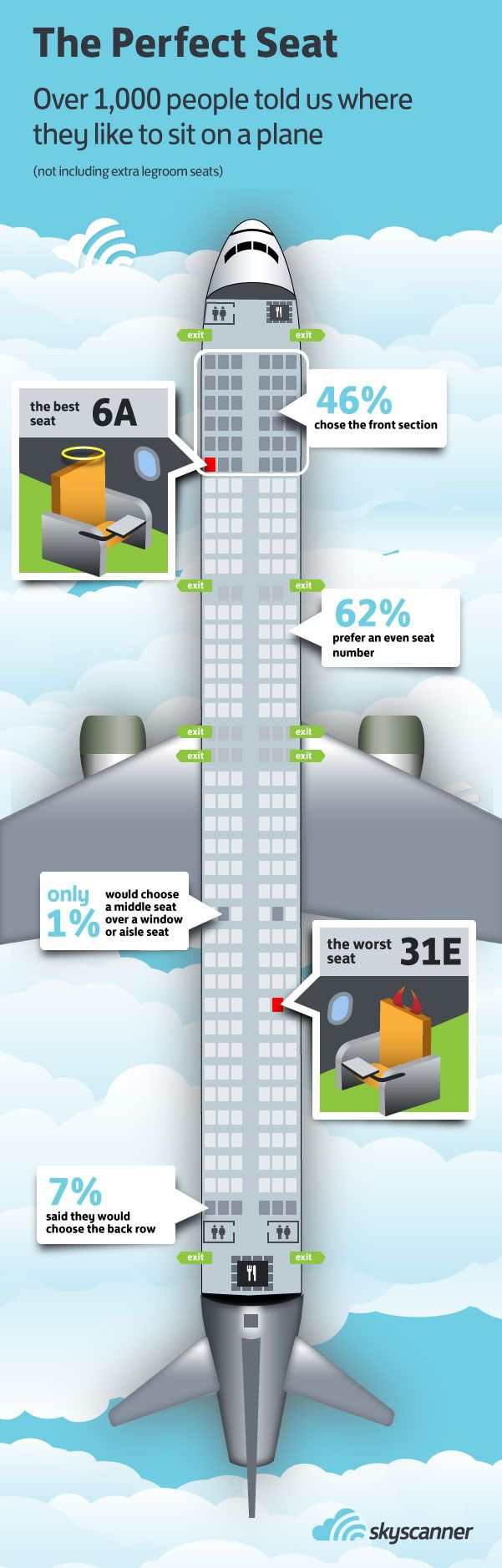 "[infographic] ""The perfect seat"" Apr-2012 by Skyscanner.net - Survey: Over 1000 people told Skyscanner where they like to sit on a plane - Original Post:   http://www.skyscanner.net/news/skyscanner-reveals-perfect-seat-6a"