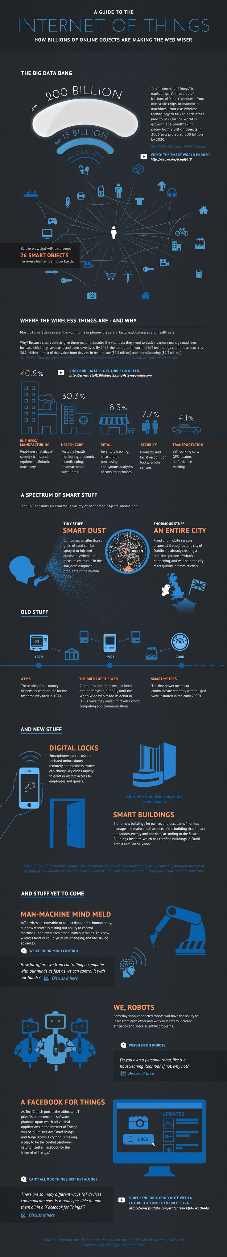 Infographic: Guide to The Internet of Things - Billions of online objects are making the Web wiser; learn what it... | The IoT Cloud - Internet of Things News