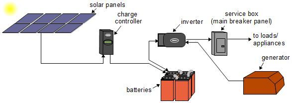 simplified diagram of an off grid solar power system. Black Bedroom Furniture Sets. Home Design Ideas