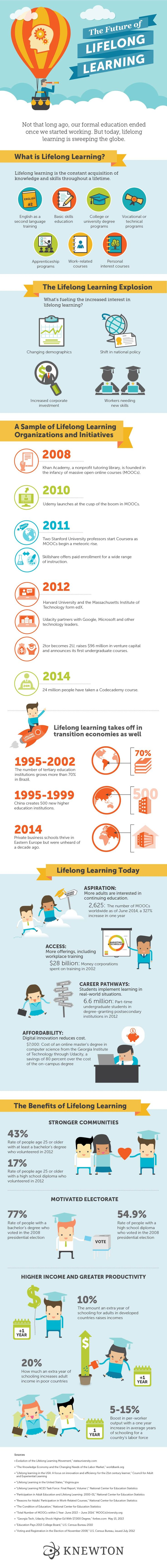The Future of Lifelong Learning Infographic - http://elearninginfographics.com/future-lifelong-learning-infographic/