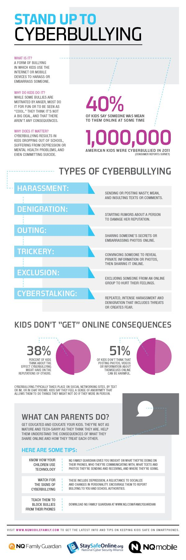 Infographic about cyberbullying; definition and types of cyberbullying, tips for students and parents