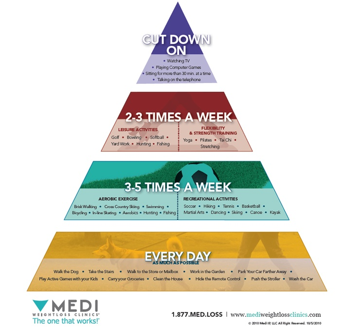 Physical Activity Pyramid: What to cut down on and what to ...