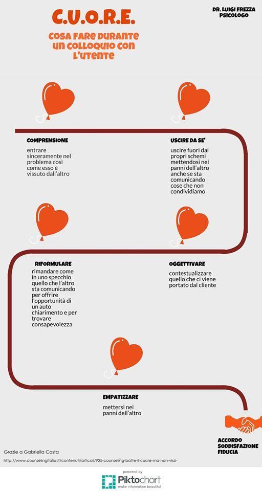 Il CUORE: una mappa dell'atteggiamento costruttivo nella relazione con il paziente. Tratto da:  http://www.counselingitalia.it/contenuti/articoli/925-counseling-batte-il-cuore-ma-non-vissi-
