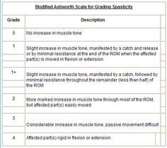 manual muscle testing grades occupational therapy