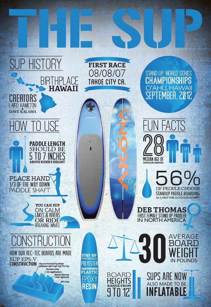 Ever wonder where Stand Up Paddle Boarding was invented? Right here in Hawaii!