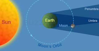 Un espacio para el Alma......: Luna Llena en Acuario y Eclipse Lunar del 7 de Ago...