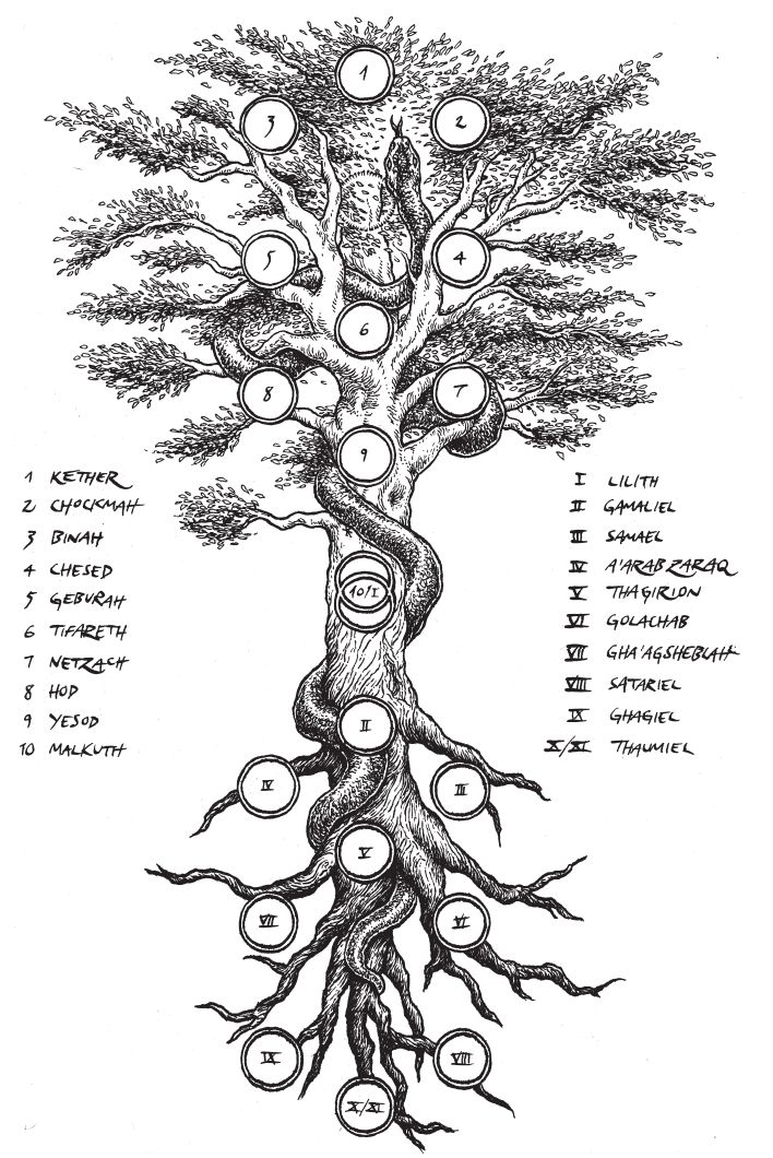 Illustration of the Qliphoth as the roots of the Sephiroth