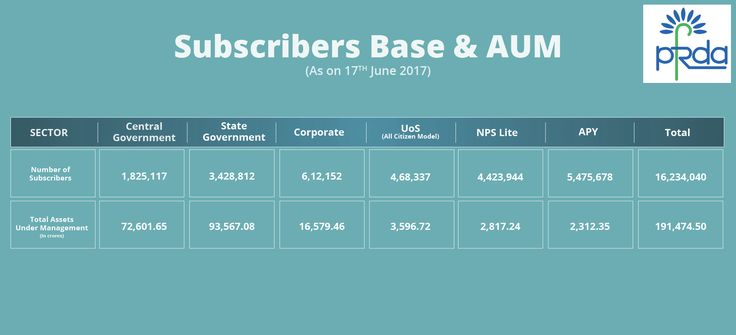 #NPS/#APY subscribers base as well as AUM as on 17th June, 2017