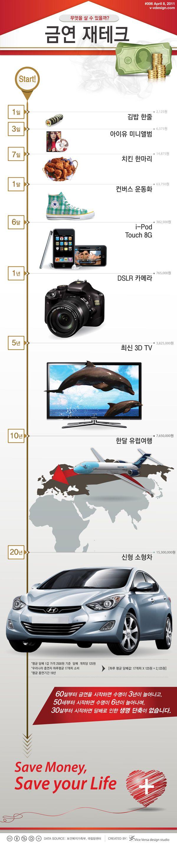 [Infographic] 금연 재테크에 관한 인포그래픽