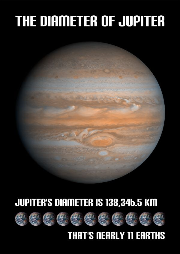 The Diameter of Jupiter - Space Facts
