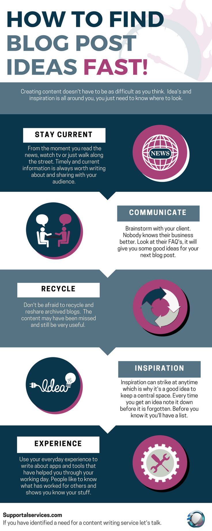 Infographic: How to find blog post ideas fast