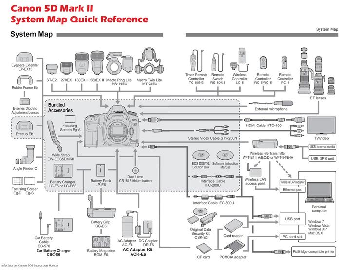 Canon EOS 5D series DSLR manual and software resource