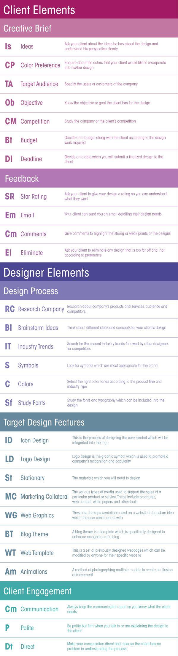 Le tableau p riodique des l ments qui composent un webdesign for F tableau periodique