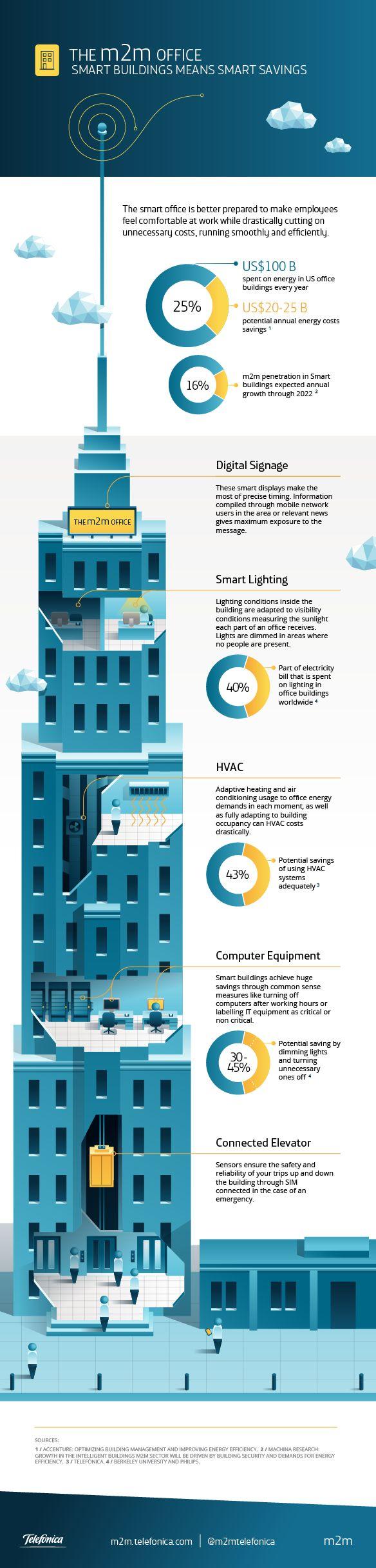 Technology Management Image: 15 Best Images About Smart Buildings