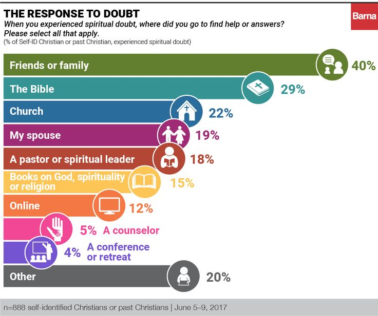 Two-Thirds of Christians Face Doubt - Barna Group