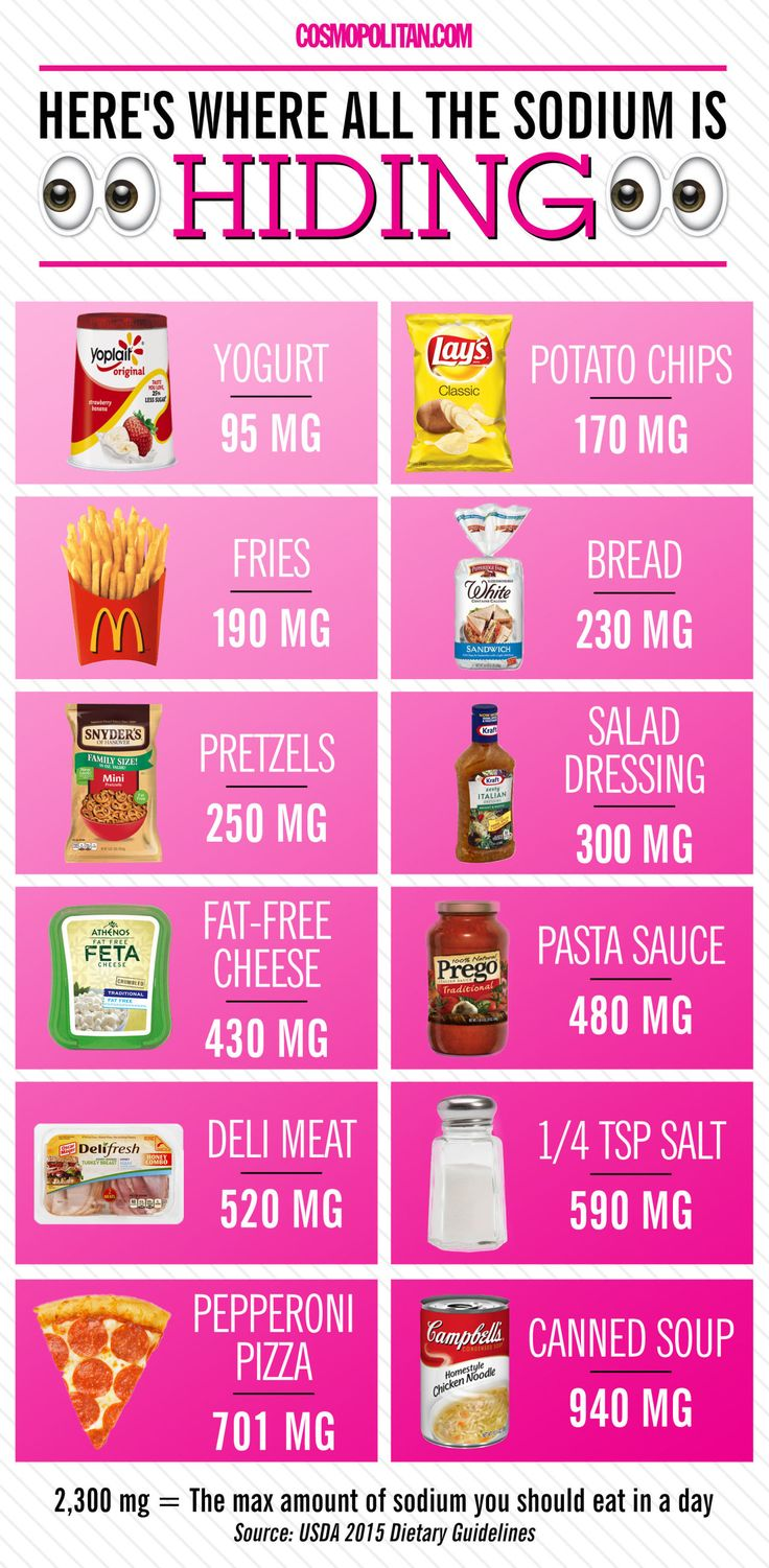 HEALTHY EATING SODIUM GUIDELINES: The new dietary guidelines from the government are always complicated AF so Cosmopolitan.com's fitness and health editor, Elizabeth Narins, pulled out six takeaways that are the most relevant to you so you can eat all the right things. One thing you're probably consuming too much — sodium. Here's a breakdown of how much sodium is in your favorite foods and what to watch out for. Click through for more healthy eating info!