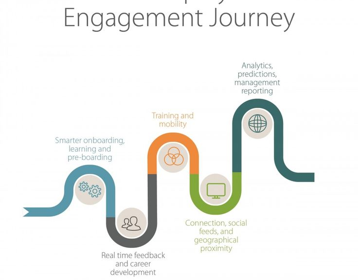 Employee Engagement Journey And Performance Gamification