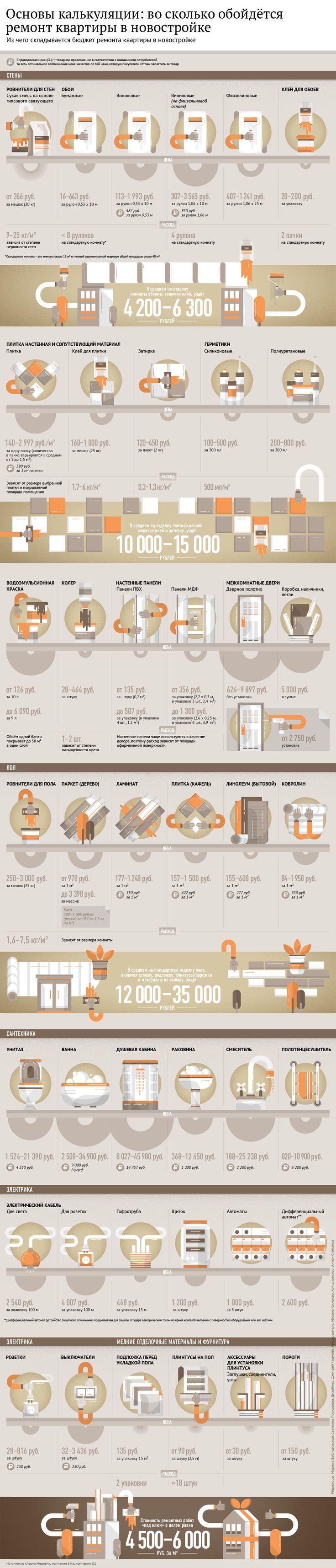 Основы калькуляции: во сколько обойдётся ремонт квартиры в новостройке