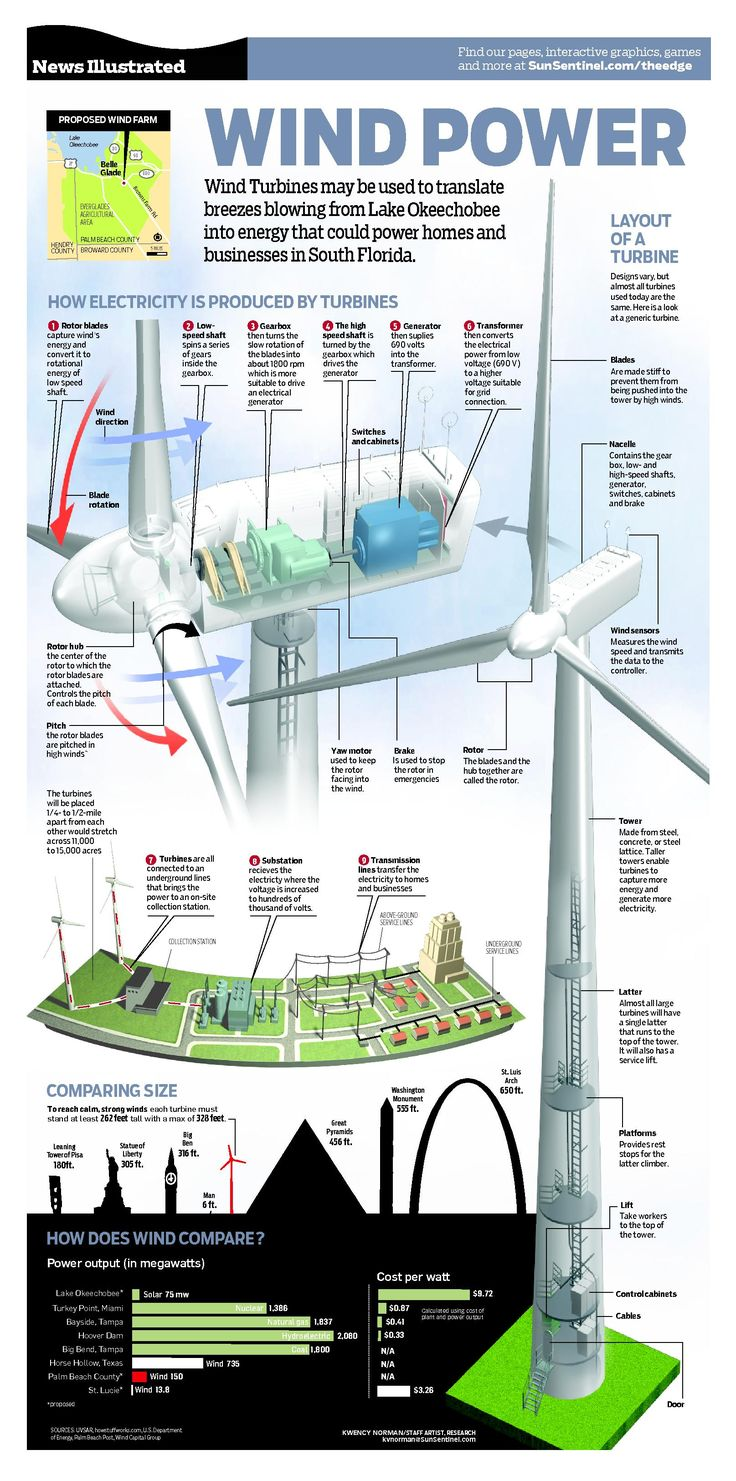 Wind Power, by Kwency Norman | Visit our new infographic gallery at visualoop.com/