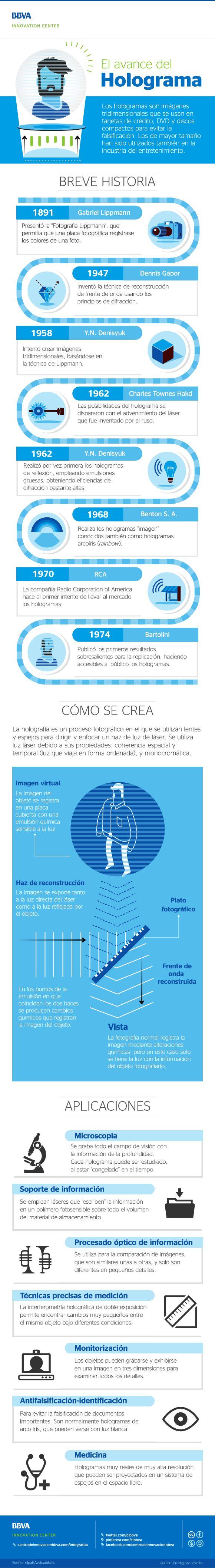 Infografía: El avance de los hologramas por @cibbva