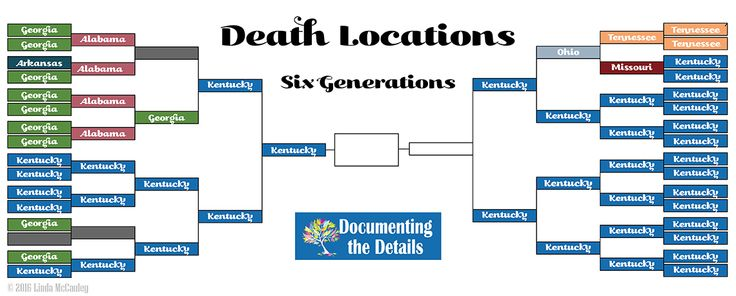 Last week my Facebook news feed was filled with colorful charts showing the birth locations of five to seven generations of friends' families. The idea was started by J. Paul Hawthorne, author of GeneaSpy and grew as others added different variations including death locations, ages at death, cause of death, religion, and DNA haplogroups. I played along …