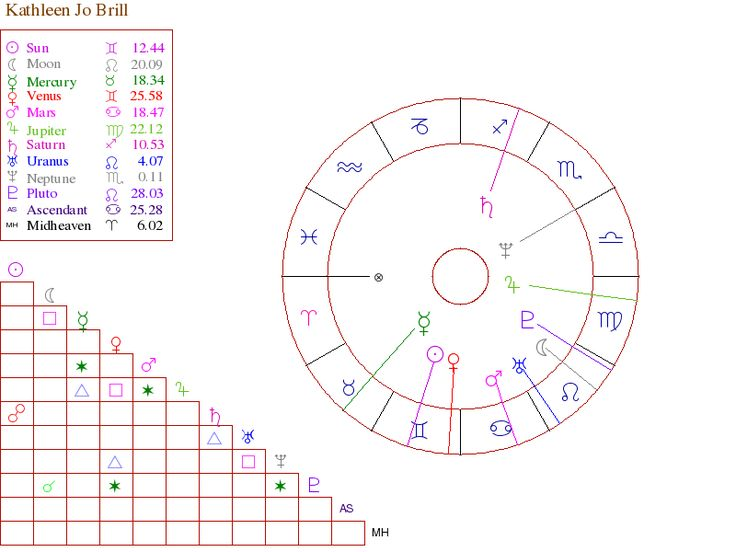 Astrology Report Free Natal Chart Reading
